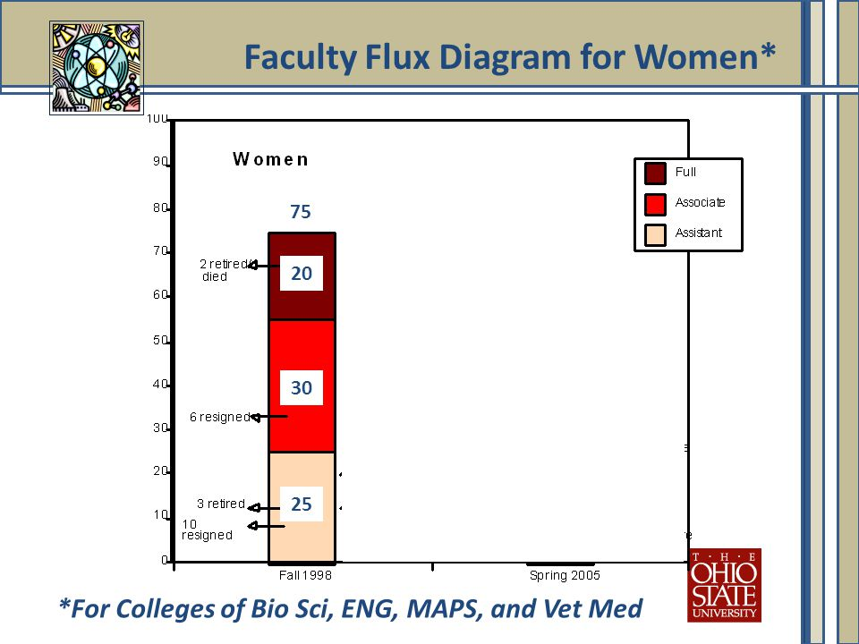 Faculty Flux Diagram for Women* *For Colleges of Bio Sci, ENG, MAPS, and Vet Med 20 25 30 75