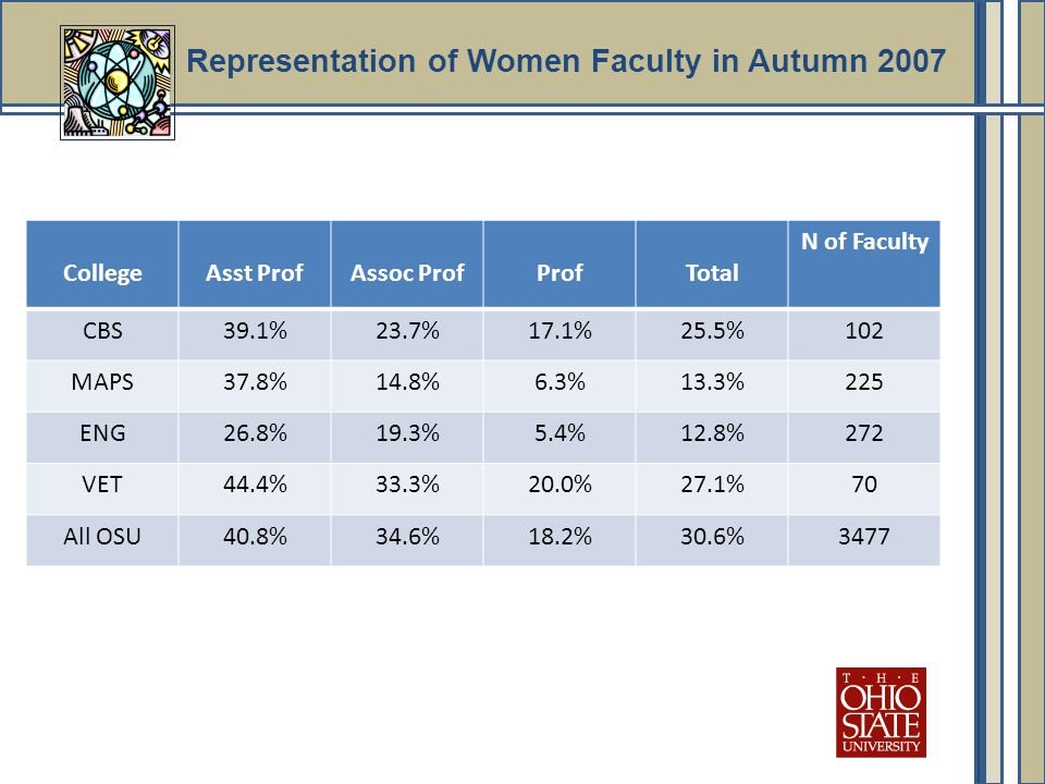 Representation of Women Faculty in Autumn 2007 CollegeAsst ProfAssoc ProfProfTotal N of Faculty CBS39.1%23.7%17.1%25.5%102 MAPS37.8%14.8%6.3%13.3%225 ENG26.8%19.3%5.4%12.8%272 VET44.4%33.3%20.0%27.1%70 All OSU40.8%34.6%18.2%30.6%3477
