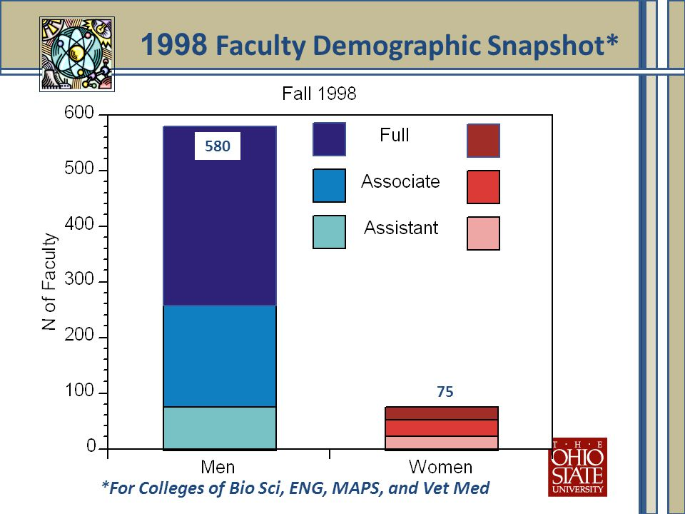 1998 Faculty Demographic Snapshot* *For Colleges of Bio Sci, ENG, MAPS, and Vet Med 580 75