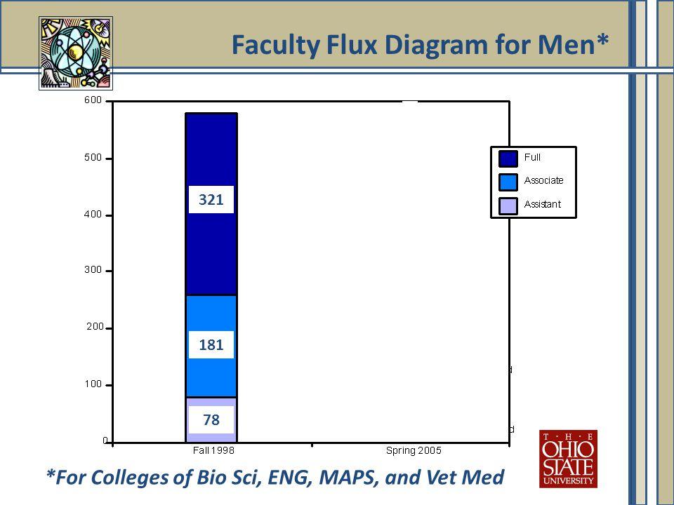 Faculty Flux Diagram for Men* 321 78 181 *For Colleges of Bio Sci, ENG, MAPS, and Vet Med