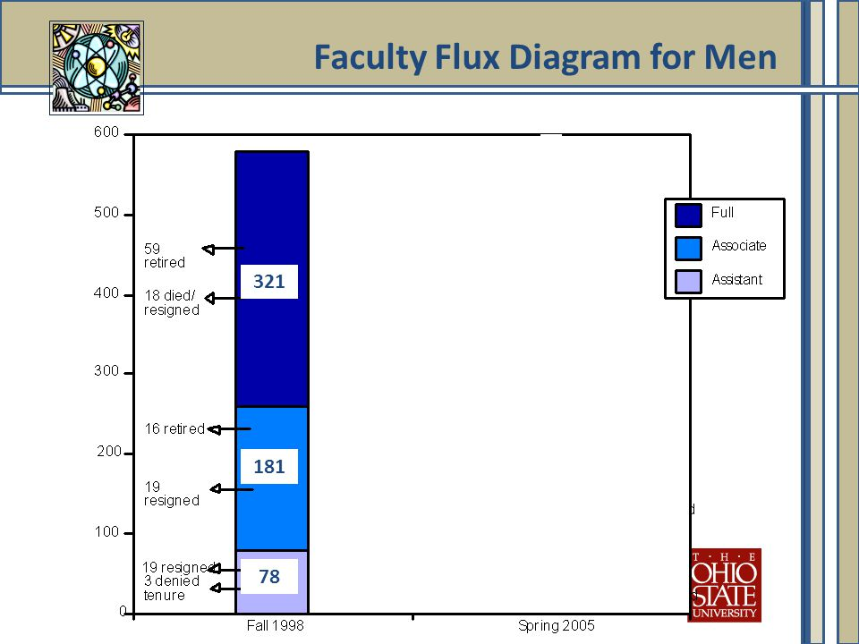 321 78 181 Faculty Flux Diagram for Men