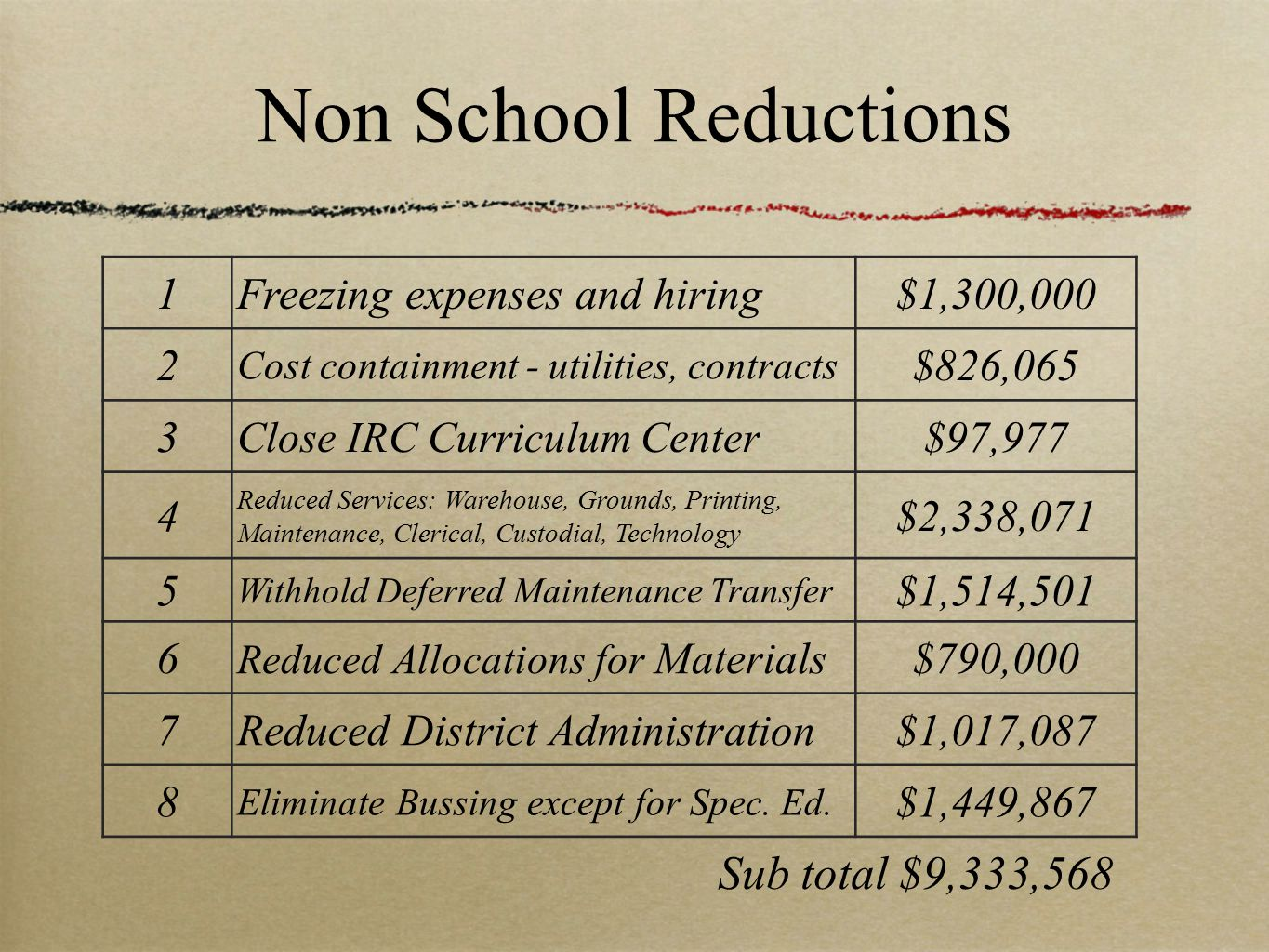 Non School Reductions 1Freezing expenses and hiring$1,300,000 2 Cost containment - utilities, contracts $826,065 3 Close IRC Curriculum Center $97,977 4 Reduced Services: Warehouse, Grounds, Printing, Maintenance, Clerical, Custodial, Technology $2,338,071 5 Withhold Deferred Maintenance Transfer $1,514,501 6 Reduced Allocations for Materials$790,000 7Reduced District Administration$1,017,087 8 Eliminate Bussing except for Spec.