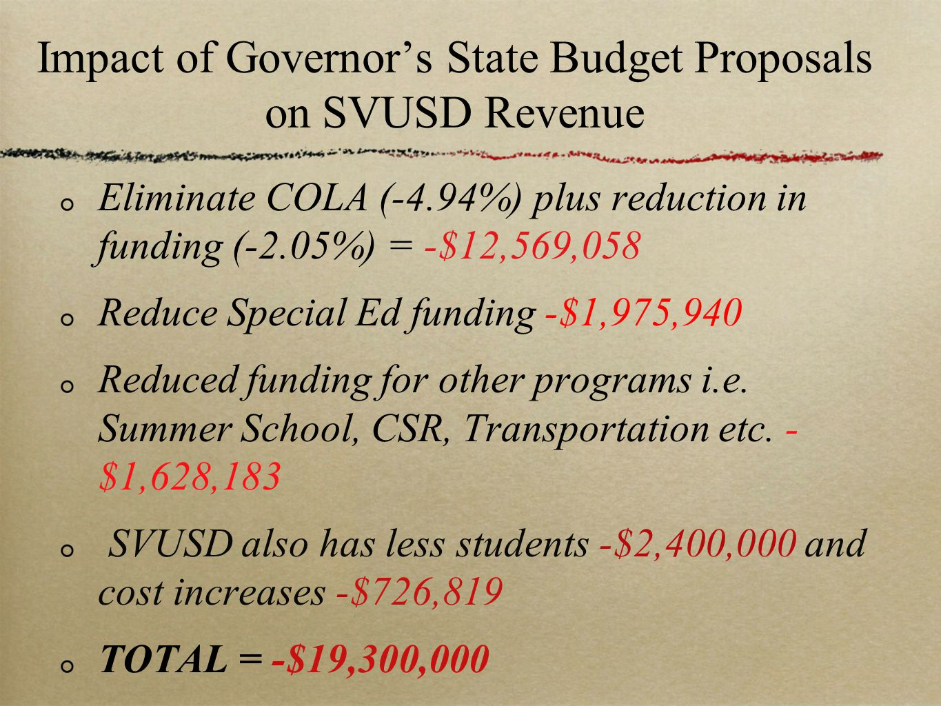 Impact of Governor's State Budget Proposals on SVUSD Revenue Eliminate COLA (-4.94%) plus reduction in funding (-2.05%) = -$12,569,058 Reduce Special Ed funding -$1,975,940 Reduced funding for other programs i.e.