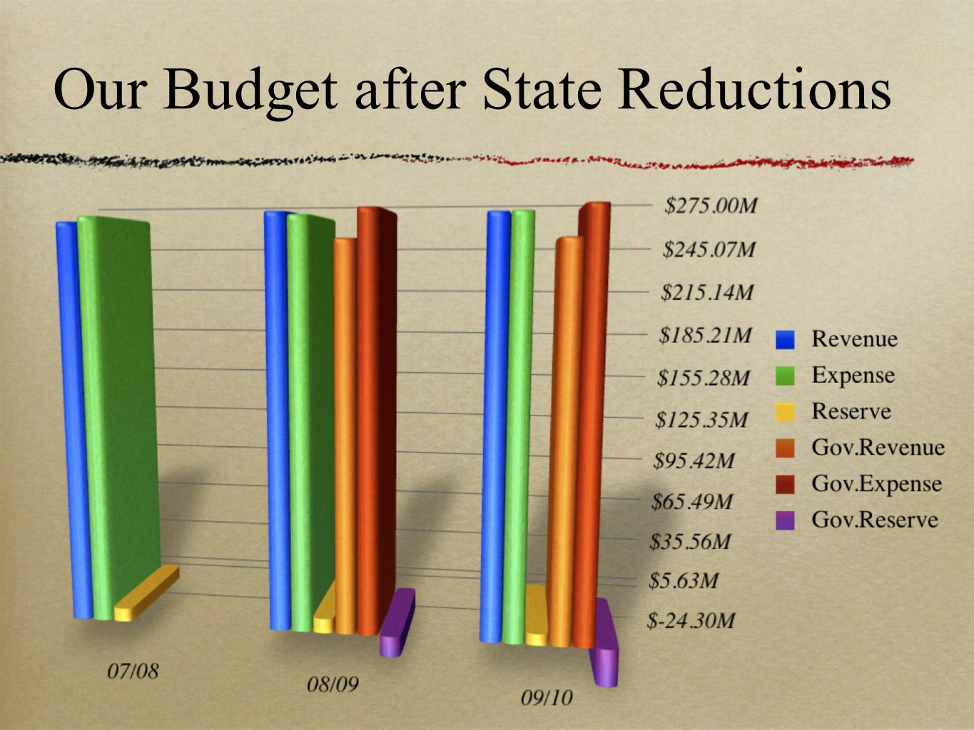 Our Budget after State Reductions