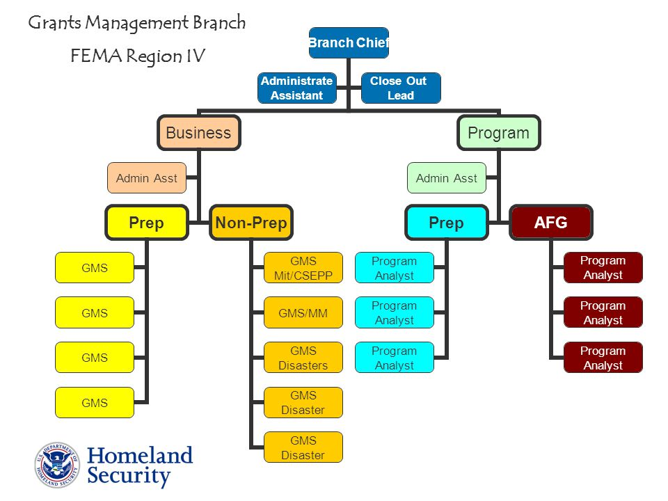 Branch Chief Business Prep GMS Non-Prep GMS Mit/CSEPP GMS/MM GMS Disasters GMS Disaster GMS Disaster Admin Asst Program Prep Program Analyst Program Analyst Program Analyst AFG Program Analyst Program Analyst Program Analyst Admin Asst Administrate Assistant Close Out Lead Grants Management Branch FEMA Region IV