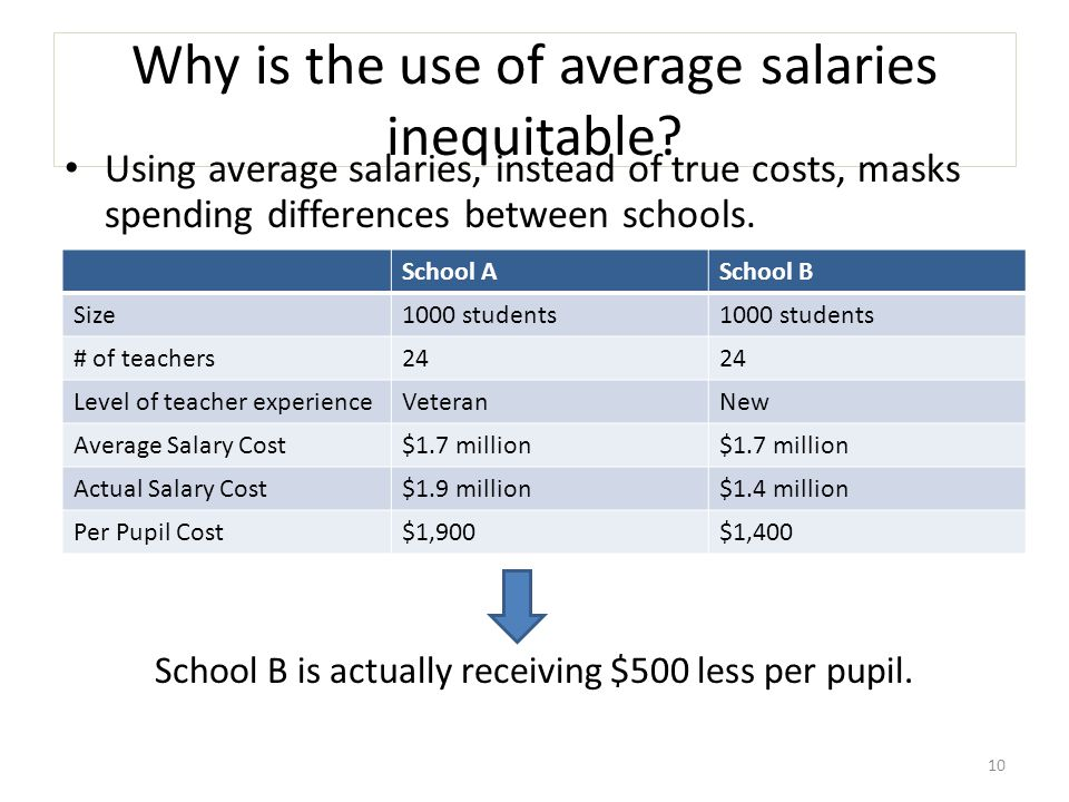 Why is the use of average salaries inequitable.