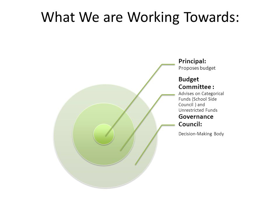 What We are Working Towards: Principal: Proposes budget Budget Committee : Advises on Categorical Funds (School Side Council ) and Unrestricted Funds Governance Council: Decision-Making Body
