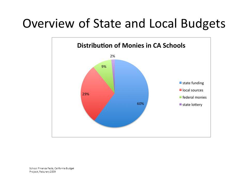 2009-2010 Per Pupil Allocation Net Revenue : $911.00 Deductions: $5293.00 Base Revenue: $6204