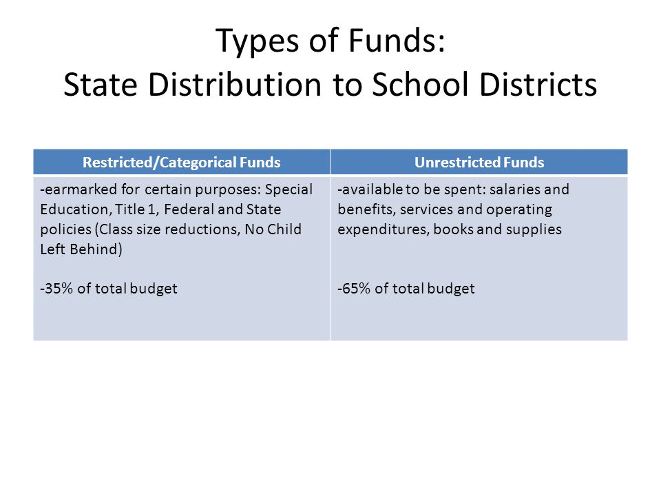 Types of Funds: State Distribution to School Districts Restricted/Categorical FundsUnrestricted Funds -earmarked for certain purposes: Special Education, Title 1, Federal and State policies (Class size reductions, No Child Left Behind) -35% of total budget -available to be spent: salaries and benefits, services and operating expenditures, books and supplies -65% of total budget