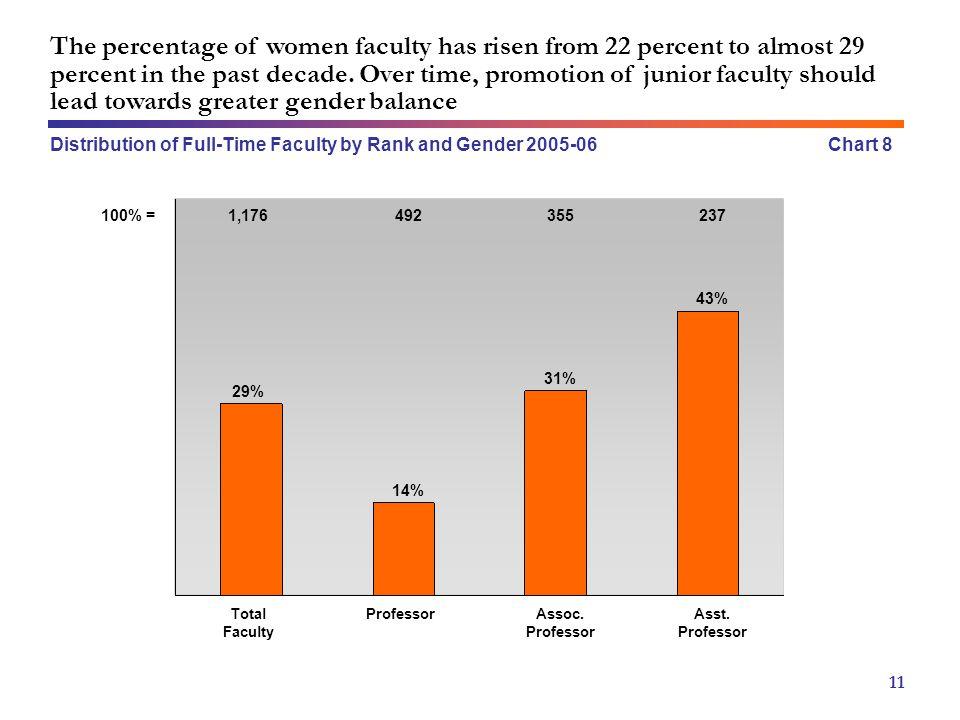 Chart 8 11 14% 43% ProfessorAssoc. Professor Asst. Professor 31% 492355237 Total Faculty 29% 1,176100% = The percentage of women faculty has risen fro