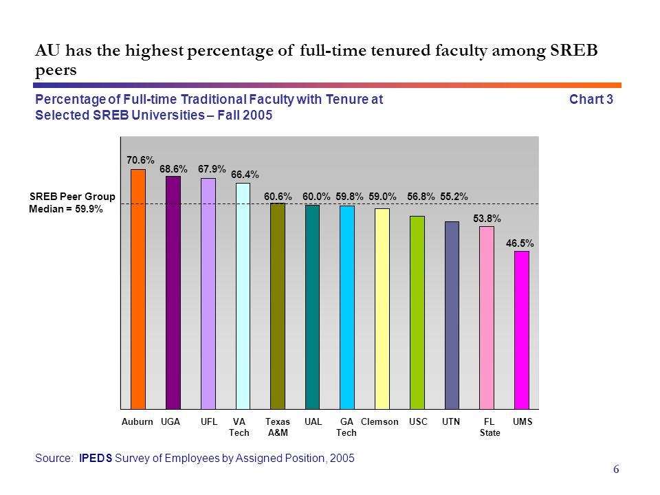 Percentage of Full-time Traditional Faculty with Tenure at Selected SREB Universities – Fall 2005 Source: IPEDS Survey of Employees by Assigned Position, 2005 Chart 3 6 70.6% 68.6% 60.0%59.8% 46.5% AuburnVA Tech UALGA Tech UTN 66.4% 56.8% UGAUSC 55.2% UMS 67.9% 60.6%59.0% 53.8% UFLTexas A&M ClemsonFL State SREB Peer Group Median = 59.9% AU has the highest percentage of full-time tenured faculty among SREB peers