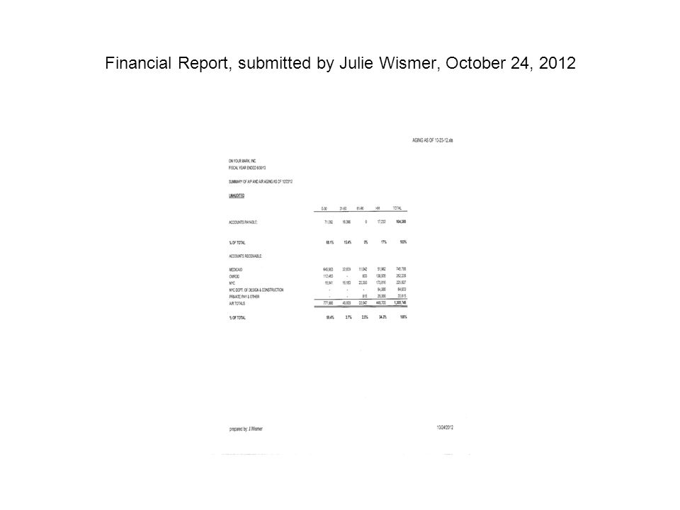 Financial Report, submitted by Julie Wismer, October 24, 2012