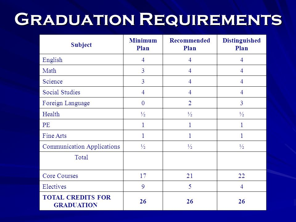 For More Information on Graduation Requirements Please visit the TEA website at http://www.tea.state.tx.us/graduation.aspx.