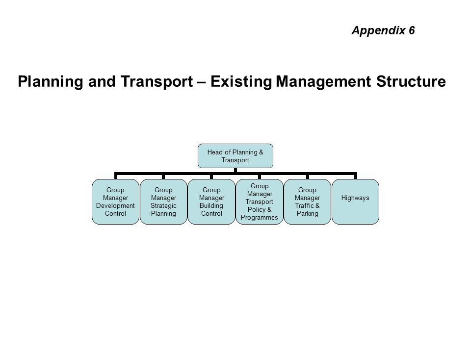 Head of Planning & Transport Group Manager Development Control Group Manager Strategic Planning Group Manager Building Control Group Manager Transport Policy & Programmes Group Manager Traffic & Parking Highways Planning and Transport – Existing Management Structure Appendix 6