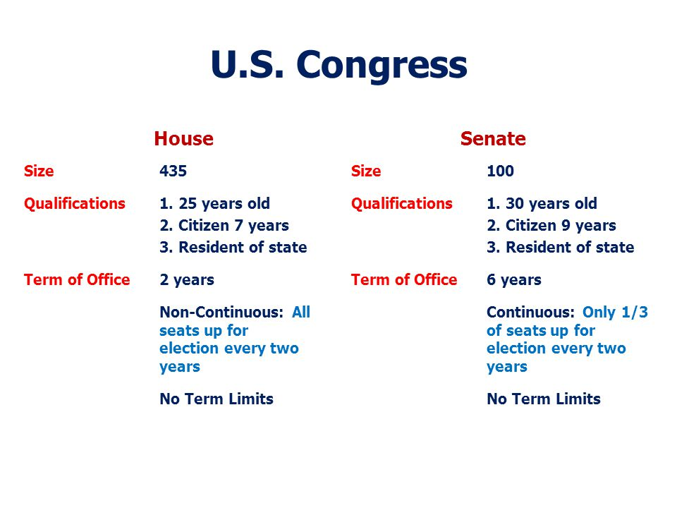 U.S. Congress House Size435 Qualifications1. 25 years old 2.