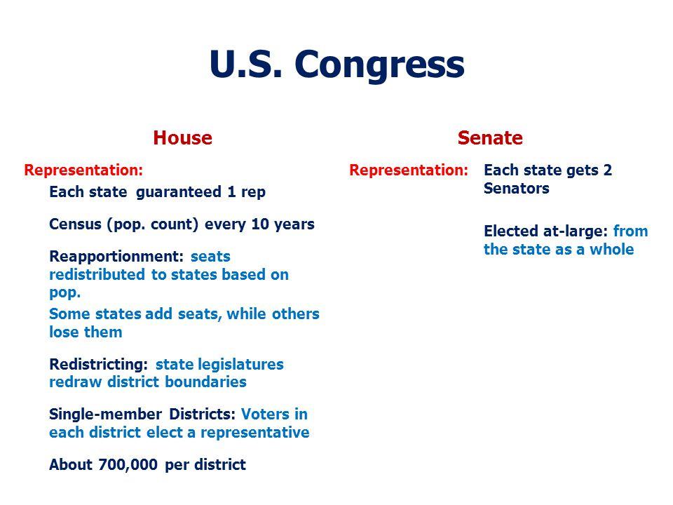 U.S. Congress House Representation: Each state guaranteed 1 rep Census (pop.