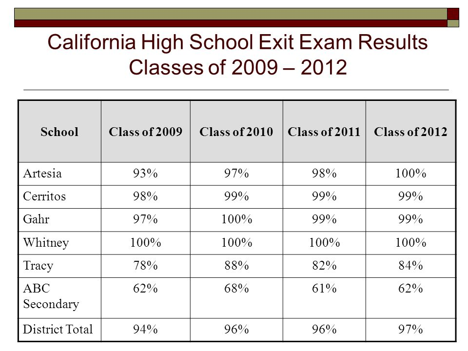 5 SchoolClass of 2009Class of 2010Class of 2011Class of 2012 Artesia93%97%98%100% Cerritos98%99% Gahr97%100%99% Whitney100% Tracy78%88%82%84% ABC Secondary 62%68%61%62% District Total94%96% 97% California High School Exit Exam Results Classes of 2009 – 2012
