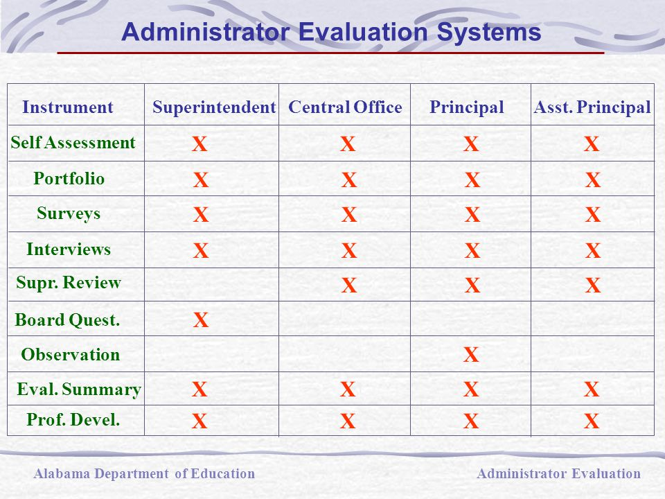 Generates data for all areas of knowledge and skills  Questionnaire returned to state pool evaluator of superintendent  Used in superintendent system as a replacement for Supervisor's Review Form  Questions relate to areas with which board members should be knowledgeable, although a don't know response is allowable Alabama Department of EducationAdministrator Evaluation The Board Questionnaire