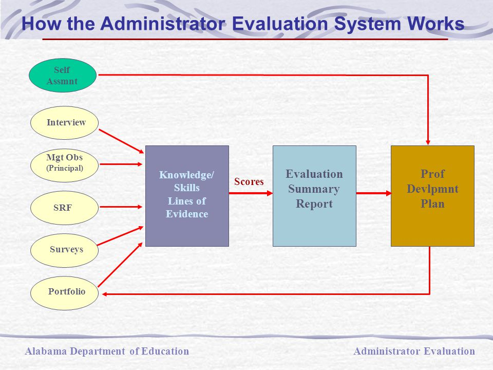 Steps in Evaluation Process 1.Orientation (LEA responsibility) 2.