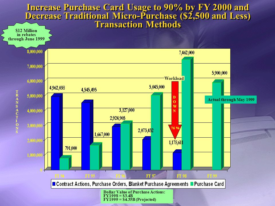 Simplifying Purchasing with the Government Purchase Card Simplifying Purchasing with the Government Purchase Card