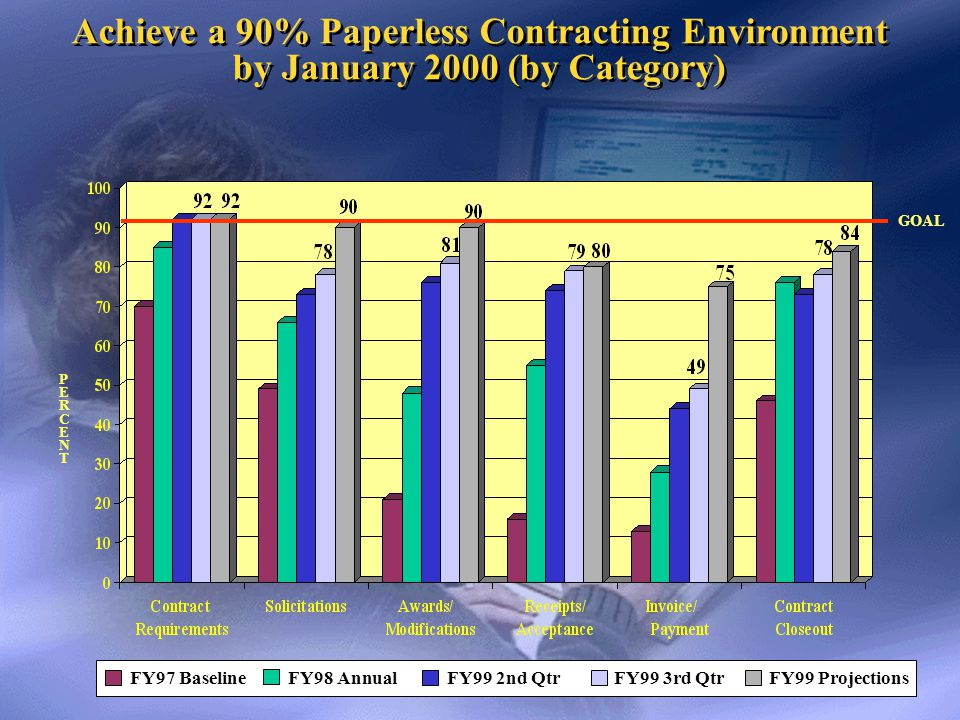 Reduce Paper-bound Contracting Processes by 50% by January 2000 Reduce Paper-bound Contracting Processes by 50% by January 2000 Exceeding the NPR Goal.