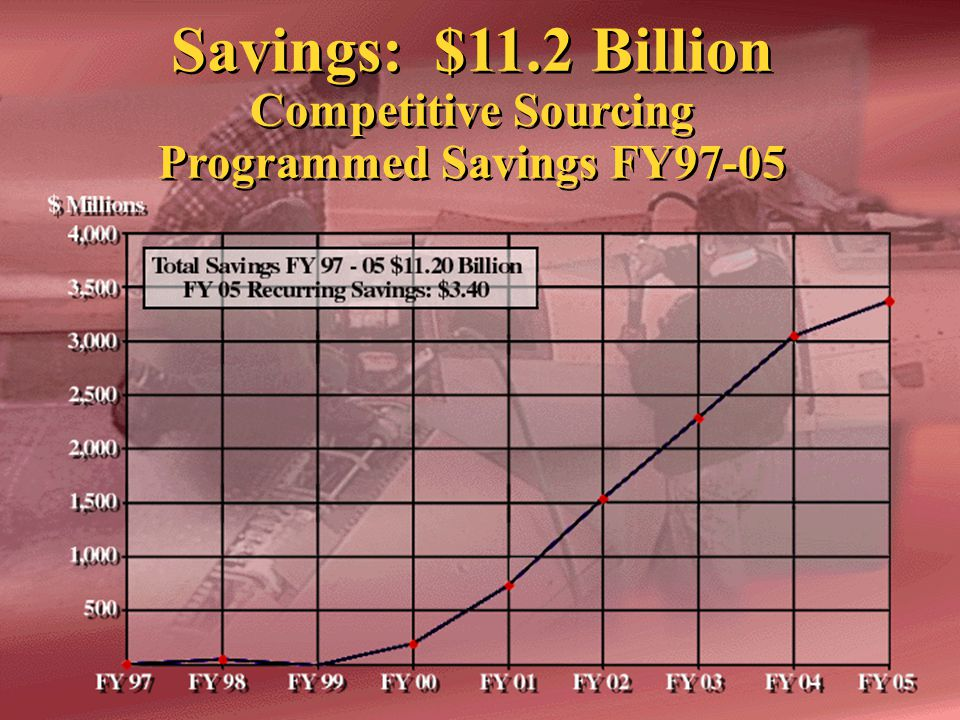 NOTE: Competitive and Strategic Sourcing goal is $11.2B savings by 2005.
