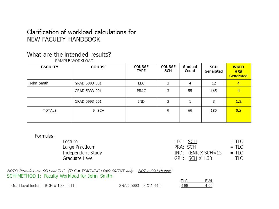 Clarification of workload calculations for NEW FACULTY HANDBOOK What are the intended results? SAMPLE WORKLOAD: FACULTYCOURSE TYPE COURSE SCH Student