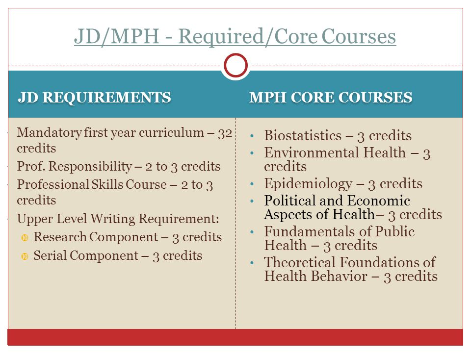 JD/MPH - Required/Core Courses JD REQUIREMENTS  Mandatory first year curriculum – 32 credits  Prof. Responsibility – 2 to 3 credits  Professional S