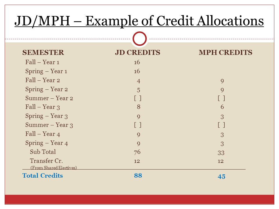 JD/MPH – Example of Credit Allocations SEMESTER JD CREDITS MPH CREDITS Fall – Year 116 Spring – Year 116 Fall – Year 2 4 9 Spring – Year 2 5 9 Summer – Year 2[ ][ ] Fall – Year 3 8 6 Spring – Year 3 9 3 Summer – Year 3[ ][ ] Fall – Year 4 9 3 Spring – Year 4 9 3 Sub Total7633 Transfer Cr.1212 (From Shared Electives) Total Credits8845