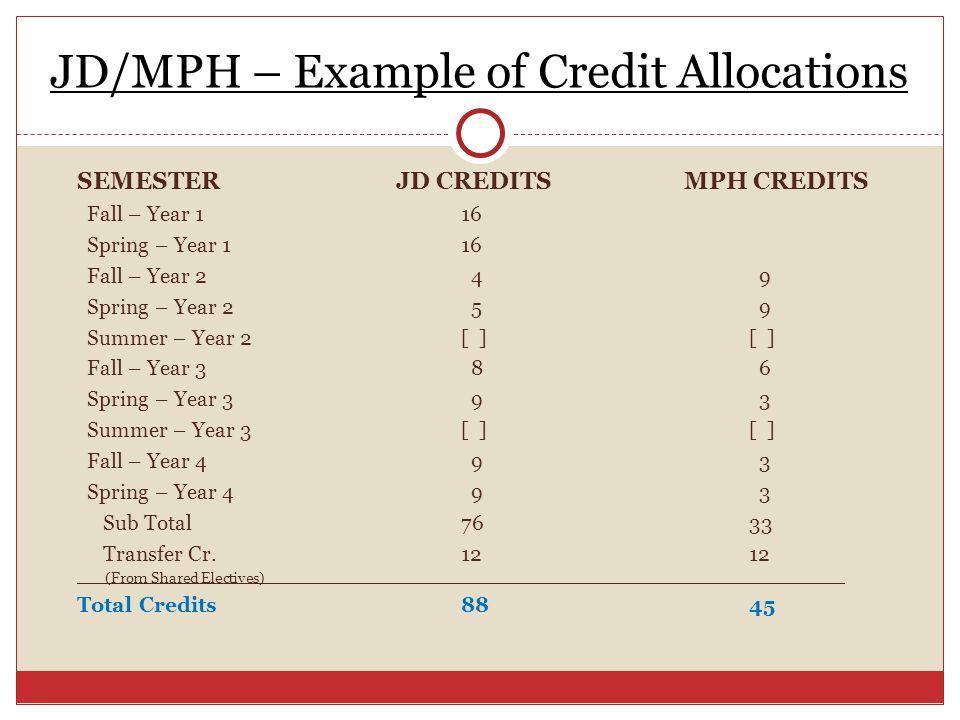 JD/MPH – Example of Credit Allocations SEMESTER JD CREDITS MPH CREDITS Fall – Year 116 Spring – Year 116 Fall – Year 2 4 9 Spring – Year 2 5 9 Summer