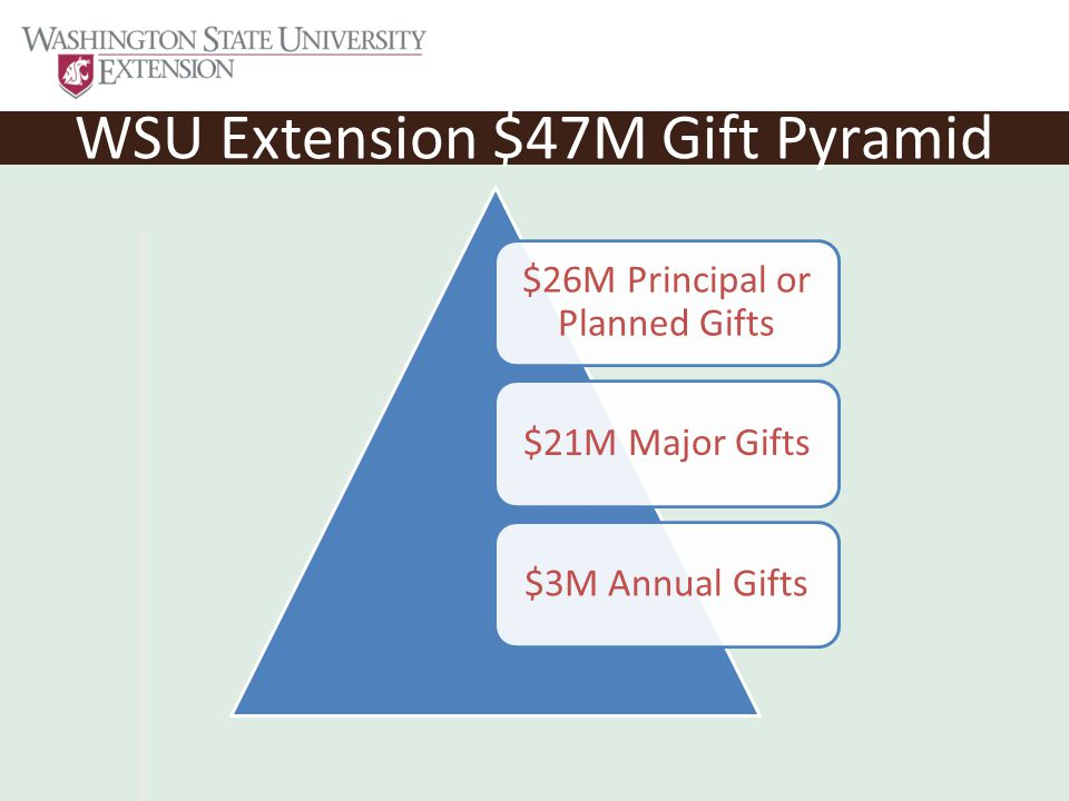 WSU Extension $47M Gift Pyramid $26M Principal or Planned Gifts $21M Major Gifts$3M Annual Gifts