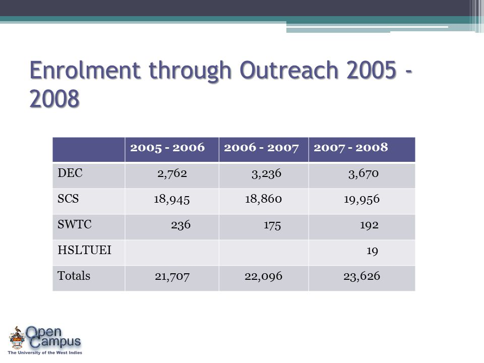 Enrolment through Outreach 2005 - 2008 2005 - 20062006 - 20072007 - 2008 DEC2,762 3,236 3,670 SCS18,94518,86019,956 SWTC 236 175 192 HSLTUEI 19 Totals21,70722,09623,626