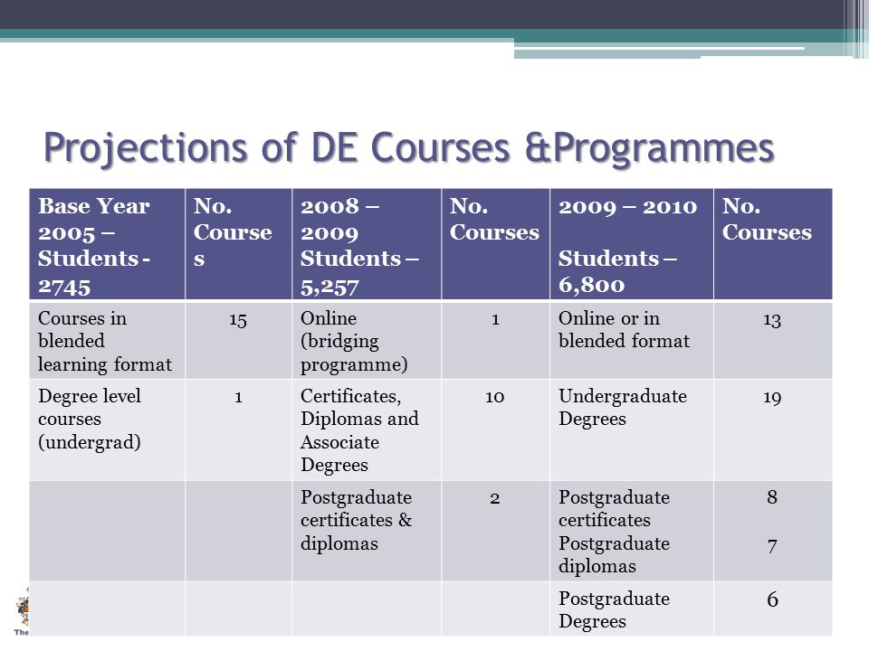 Projections of DE Courses &Programmes Base Year 2005 – Students - 2745 No. Course s 2008 – 2009 Students – 5,257 No. Courses 2009 – 2010 Students – 6,