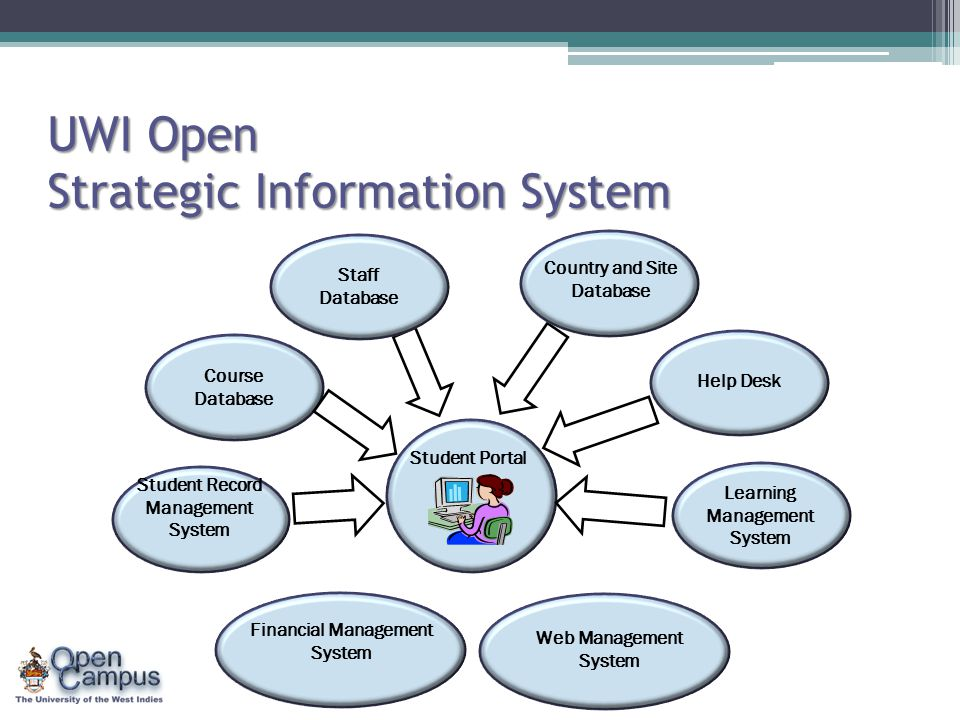 UWI Open Strategic Information System Student Portal Course Database Student Record Management System Staff Database Country and Site Database Help De