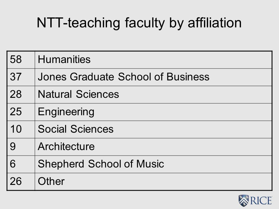 NTT-teaching faculty by affiliation 58Humanities 37Jones Graduate School of Business 28Natural Sciences 25Engineering 10Social Sciences 9Architecture 6Shepherd School of Music 26Other