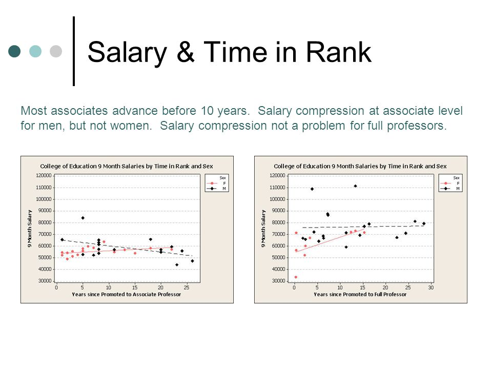 Salary & Time in Rank Most associates advance before 10 years.
