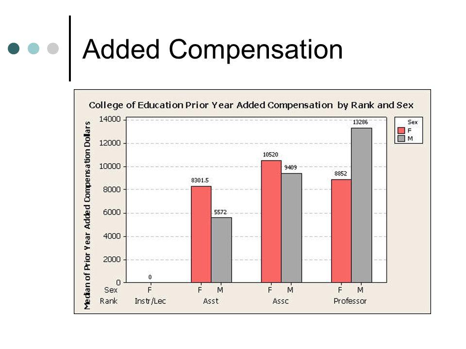 Added Compensation