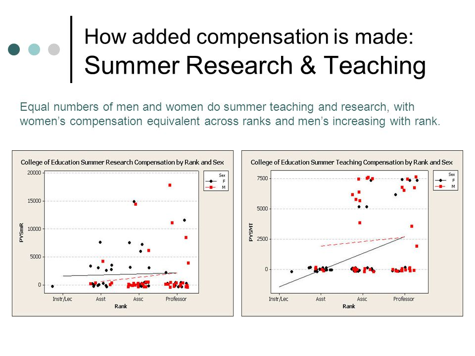 How added compensation is made: Summer Research & Teaching Equal numbers of men and women do summer teaching and research, with women's compensation equivalent across ranks and men's increasing with rank.