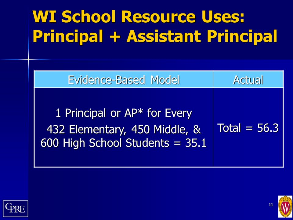 11 WI School Resource Uses: Principal + Assistant Principal Evidence-Based Model Actual 1 Principal or AP* for Every 432 Elementary, 450 Middle, & 600