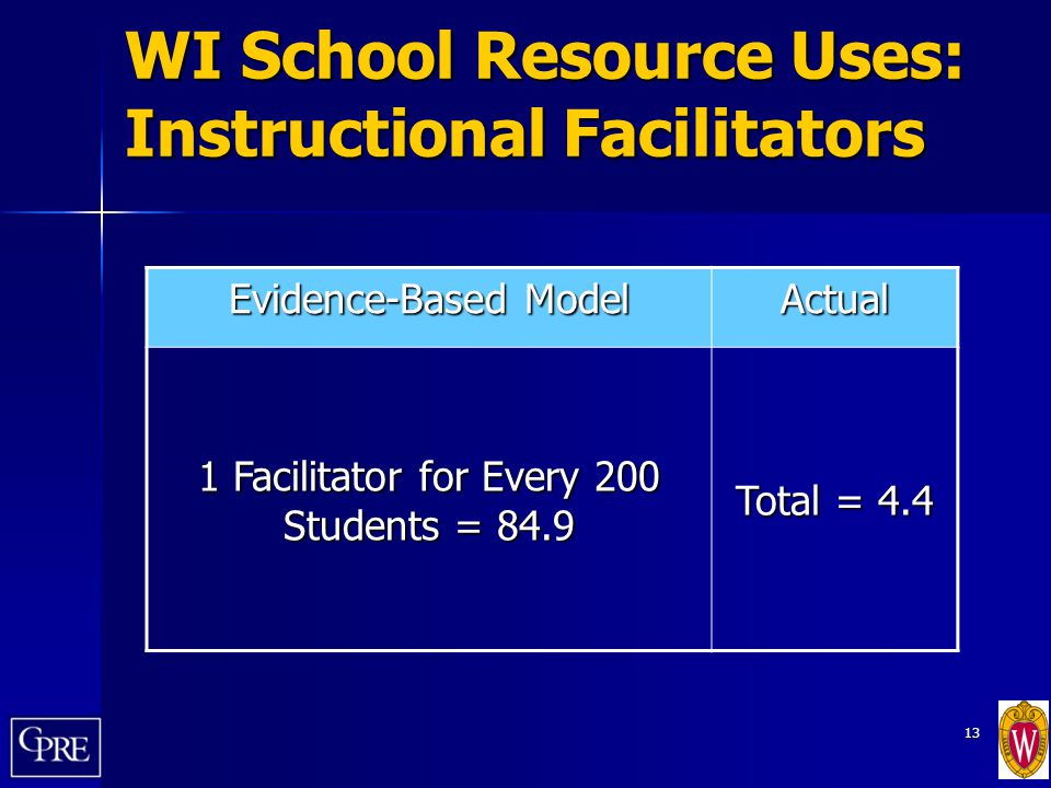 13 WI School Resource Uses: Instructional Facilitators Evidence-Based Model Actual 1 Facilitator for Every 200 Students = 84.9 Total = 4.4