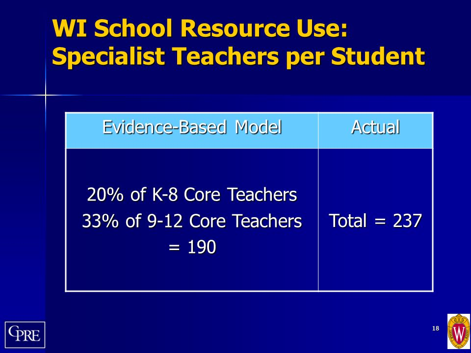 18 WI School Resource Use: Specialist Teachers per Student Evidence-Based Model Actual 20% of K-8 Core Teachers 33% of 9-12 Core Teachers = 190 Total