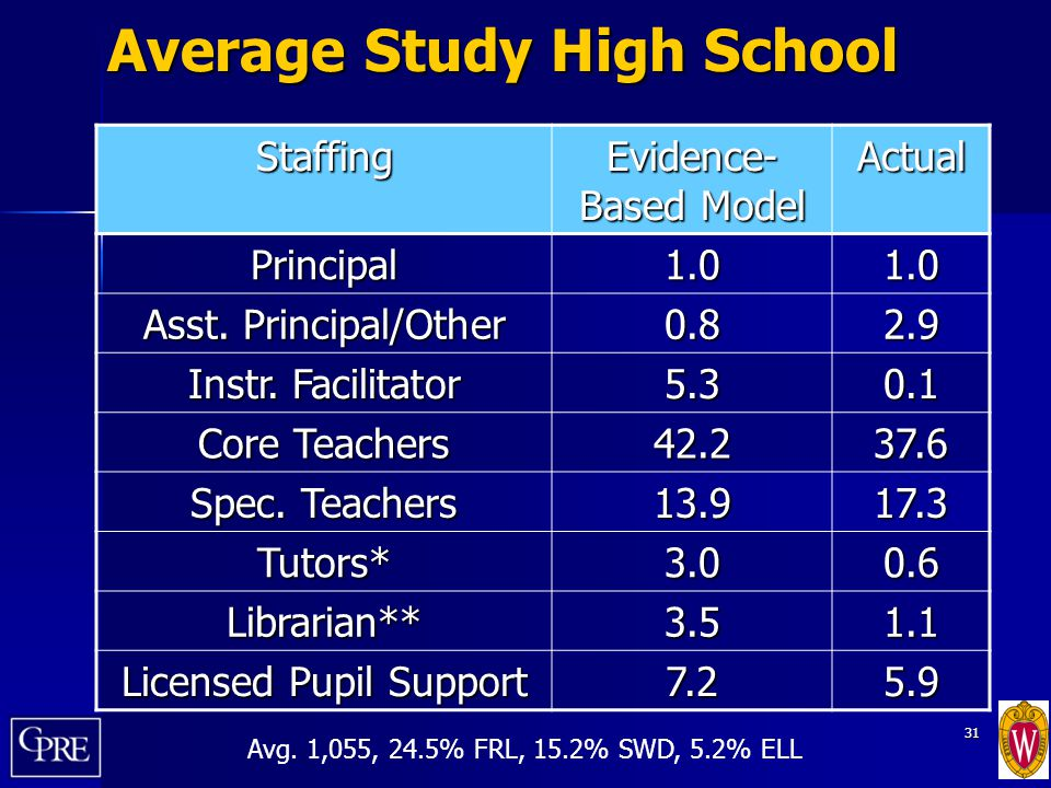 31 Average Study High School Staffing Evidence- Based Model Actual Principal1.01.0 Asst. Principal/Other 0.82.9 Instr. Facilitator 5.30.1 Core Teacher