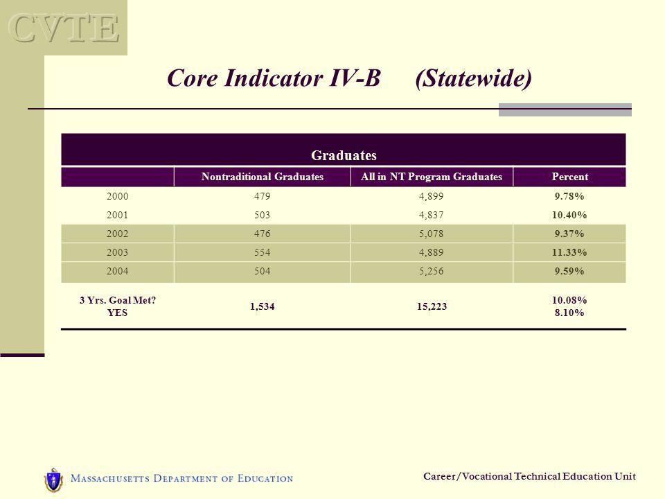 Career/Vocational Technical Education Unit Core Indicator IV-B (Statewide) Graduates Nontraditional GraduatesAll in NT Program GraduatesPercent 20004794,8999.78% 20015034,83710.40% 20024765,0789.37% 20035544,88911.33% 20045045,2569.59% 3 Yrs.