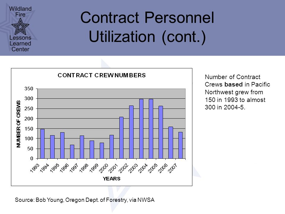 Contract Personnel Utilization (cont.) Number of Contract Crews based in Pacific Northwest grew from 150 in 1993 to almost 300 in 2004-5.