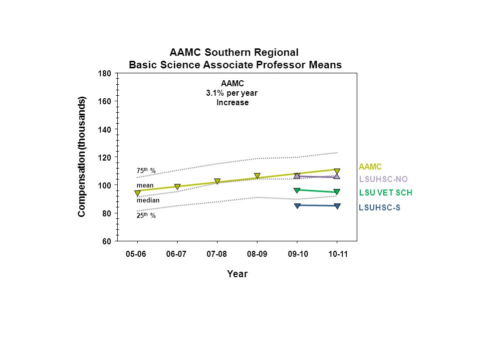 Year Compensation (thousands) 60 80 100 120 140 160 180 05-06 06-07 07-08 08-09 09-10 10-11 AAMC 3.1% per year Increase AAMC AAMC Southern Regional Basic Science Associate Professor Means 25 th % 75 th % median mean LSUHSC-S LSUHSC-NO LSU VET SCH