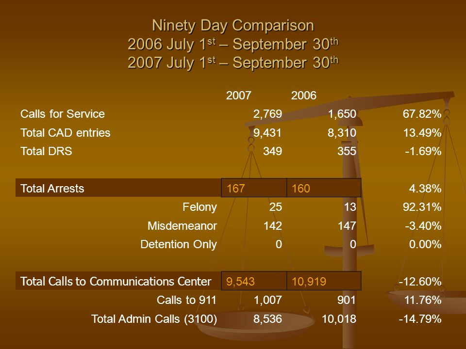 Ninety Day Comparison 2006 July 1 st – September 30 th 2007 July 1 st – September 30 th 20072006 Calls for Service2,7691,65067.82% Total CAD entries9,