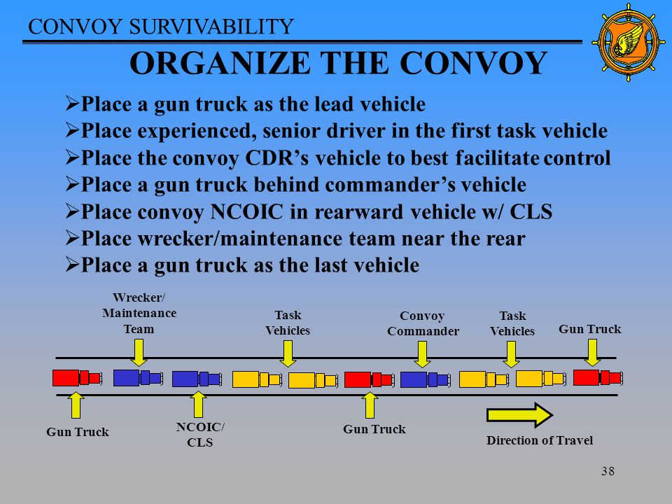 CONVOY SURVIVABILITY 38 ORGANIZE THE CONVOY  Place a gun truck as the lead vehicle  Place experienced, senior driver in the first task vehicle  Place the convoy CDR's vehicle to best facilitate control  Place a gun truck behind commander's vehicle  Place convoy NCOIC in rearward vehicle w/ CLS  Place wrecker/maintenance team near the rear  Place a gun truck as the last vehicle Wrecker/ Maintenance Team Direction of Travel Gun Truck Convoy Commander Gun Truck Task Vehicles Task Vehicles NCOIC/ CLS