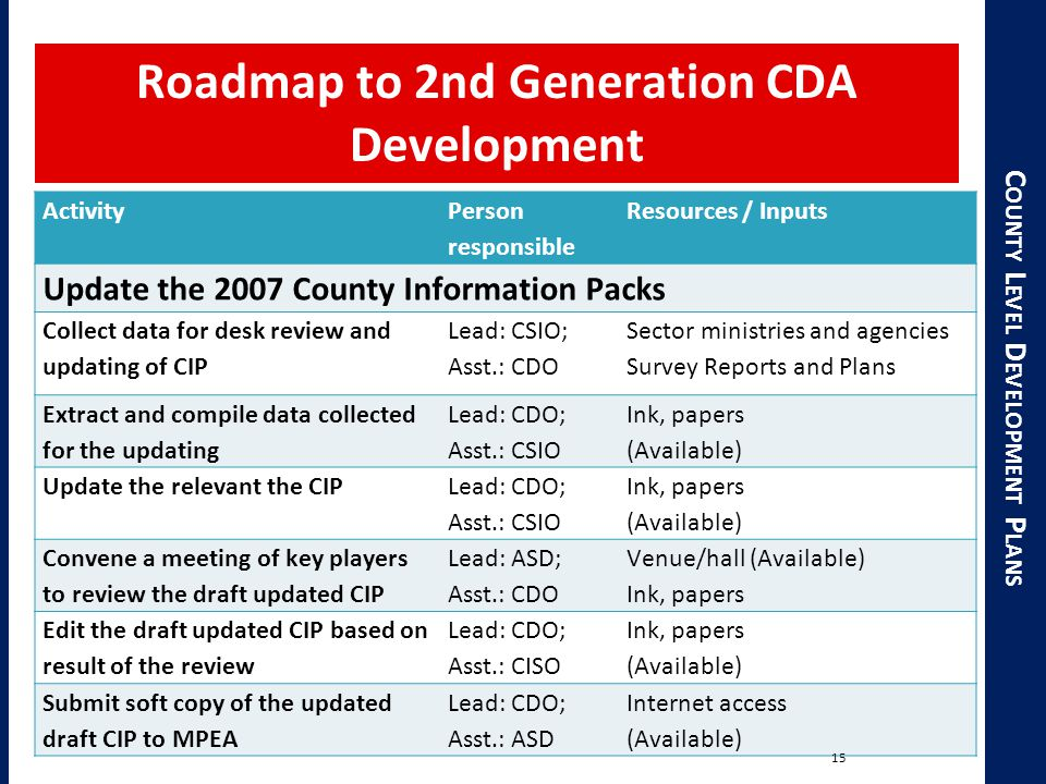 C OUNTY L EVEL D EVELOPMENT P LANS Roadmap to 2nd Generation CDA Development Activity Person responsible Resources / Inputs Update the 2007 County Information Packs Collect data for desk review and updating of CIP Lead: CSIO; Asst.: CDO Sector ministries and agencies Survey Reports and Plans Extract and compile data collected for the updating Lead: CDO; Asst.: CSIO Ink, papers (Available) Update the relevant the CIP Lead: CDO; Asst.: CSIO Ink, papers (Available) Convene a meeting of key players to review the draft updated CIP Lead: ASD; Asst.: CDO Venue/hall (Available) Ink, papers Edit the draft updated CIP based on result of the review Lead: CDO; Asst.: CISO Ink, papers (Available) Submit soft copy of the updated draft CIP to MPEA Lead: CDO; Asst.: ASD Internet access (Available) 15