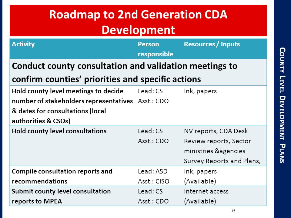 C OUNTY L EVEL D EVELOPMENT P LANS Roadmap to 2nd Generation CDA Development 16 Activity Person responsible Resources / Inputs Conduct county consultation and validation meetings to confirm counties' priorities and specific actions Hold county level meetings to decide number of stakeholders representatives & dates for consultations (local authorities & CSOs) Lead: CS Asst.: CDO Ink, papers Hold county level consultations Lead: CS Asst.: CDO NV reports, CDA Desk Review reports, Sector ministries &agencies Survey Reports and Plans, Compile consultation reports and recommendations Lead: ASD Asst.: CISO Ink, papers (Available) Submit county level consultation reports to MPEA Lead: CS Asst.: CDO Internet access (Available)