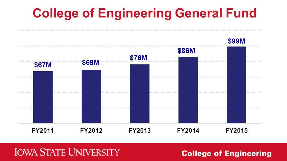 College of Engineering General Fund $67M $69M $76M $86M $99M